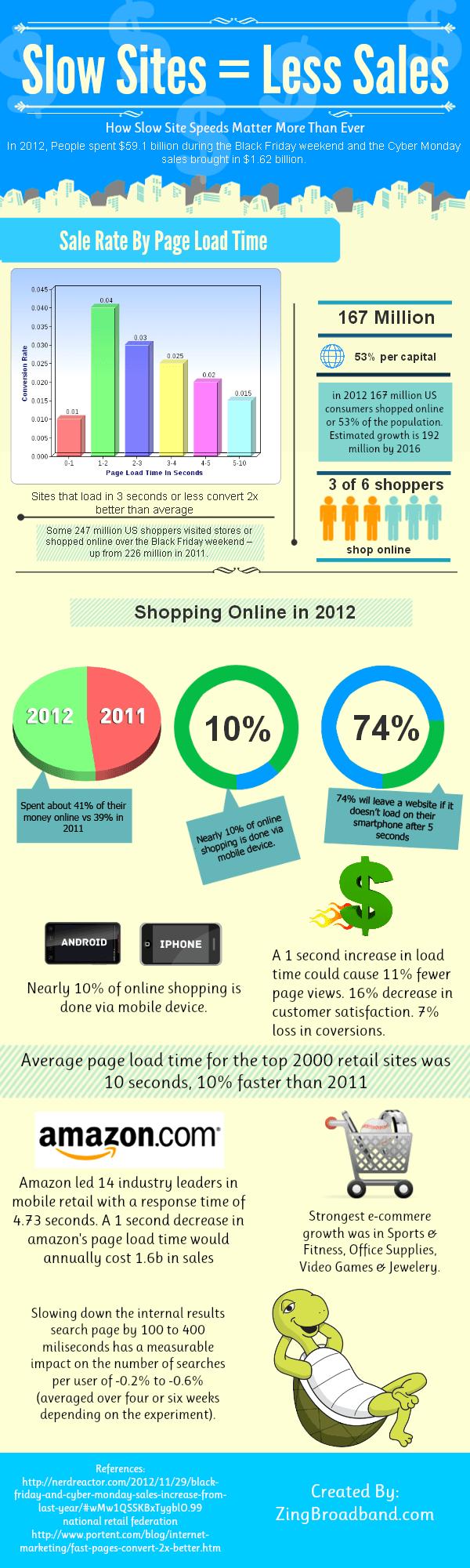 Slow sites have less sales