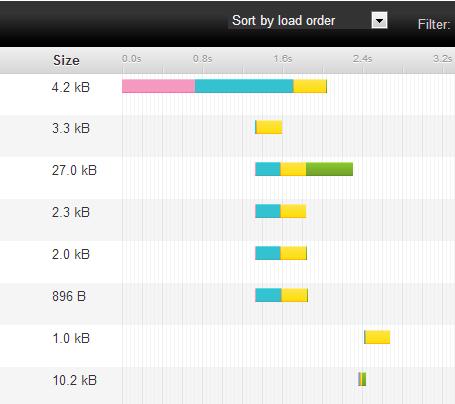 Slow Server
