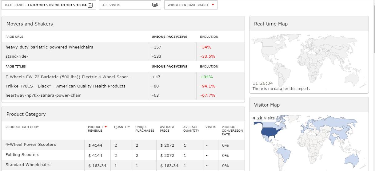 PrestaShop Piwik Stats